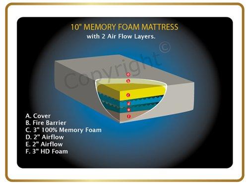 Stearns And Foster Memory Foam Mattress Reviews